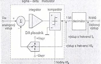File:Sigma-delta.png