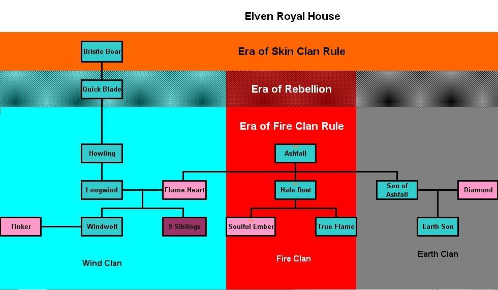 Elven Royal House