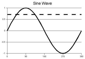 File:333px-Sine wave.png