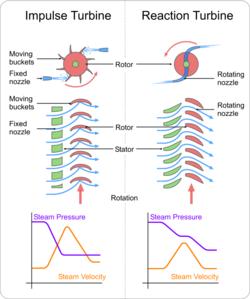 File:250px-Turbines impulse v reaction.png