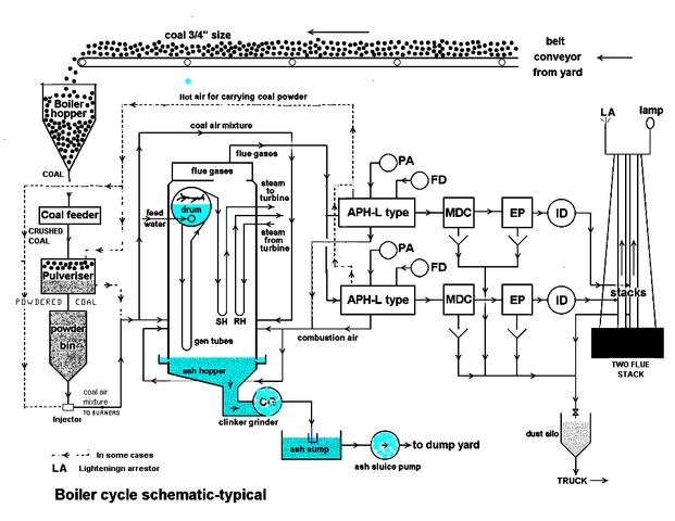 File:Dores Boiler cycle dia.png