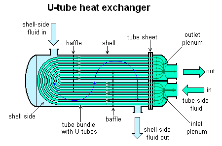 File:U-tube heat exchanger.PNG