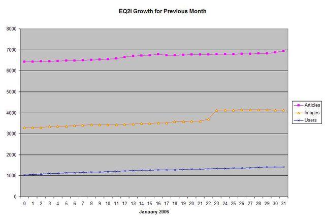 File:EQ2i Growth January 2007.jpg