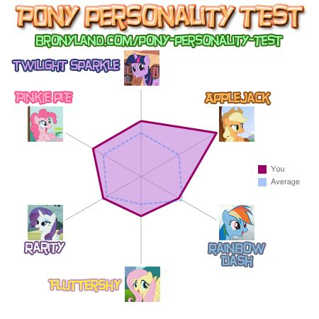 File:FANMADE CoolioDoolio93 personality test.jpg