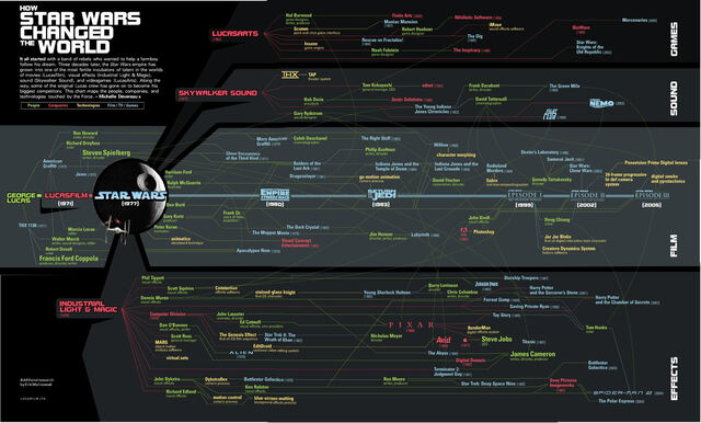 Archivo:How StarWars Changed the World.jpg