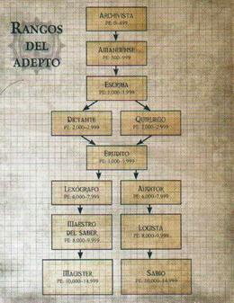 Rangos Adeptus.png