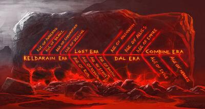 EQN Timeline SOELive2014