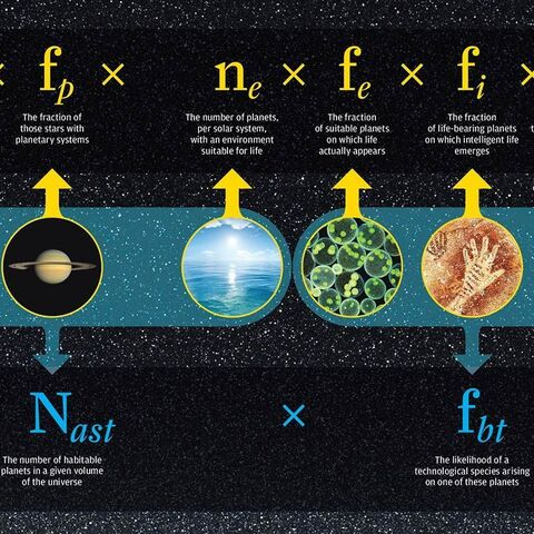 SETI Institute's Graphic for Drake Equation