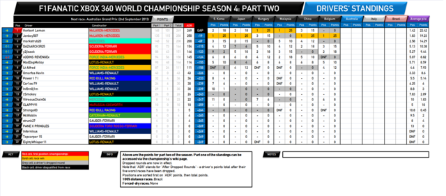 File:F1Fanatic S4 drivers standings round 17-2.png