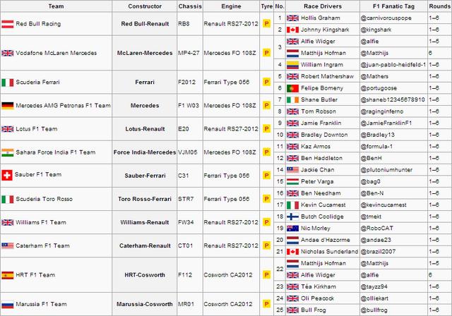 File:RFCG S1 V2 Entry List.png