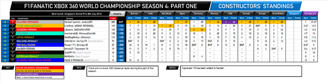 File:F1Fanatic S4 team standings round 10.png