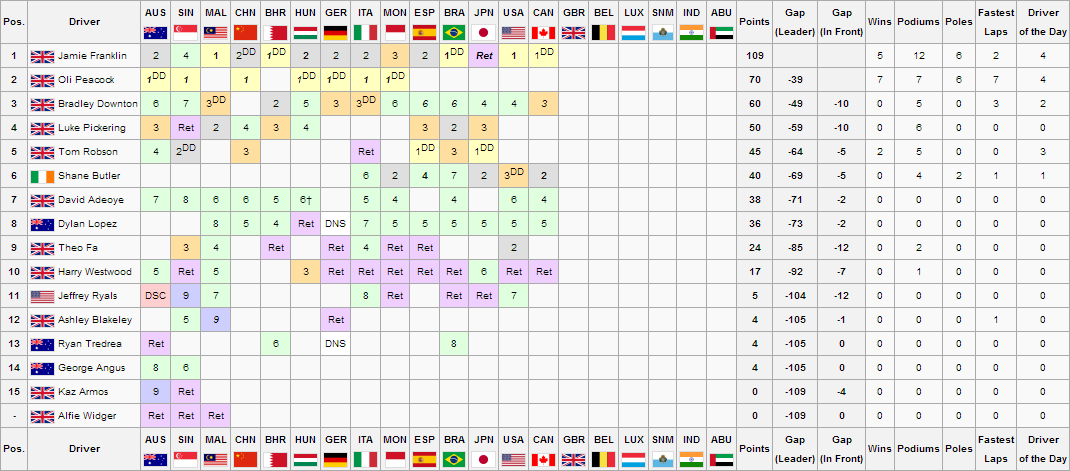 F1S3R14Drivers Championship