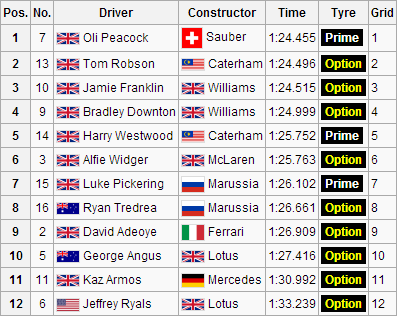 File:F1S3R1Qualifying.png