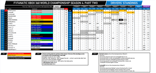 File:F1Fanatic S4 drivers standings round 19-2.png