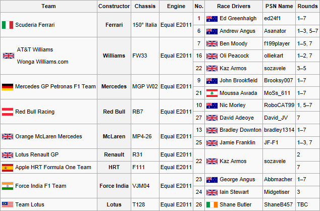File:F1F WSS1 Entry List3.png