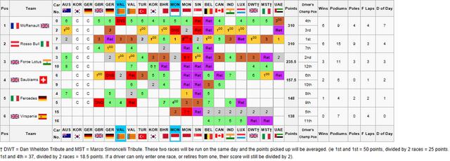 File:Constructors ChampionshipFinal.png