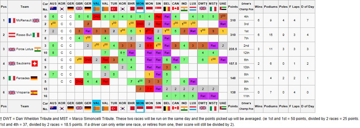 Constructors ChampionshipFinal