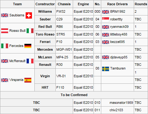 2F2 Entry List 1st