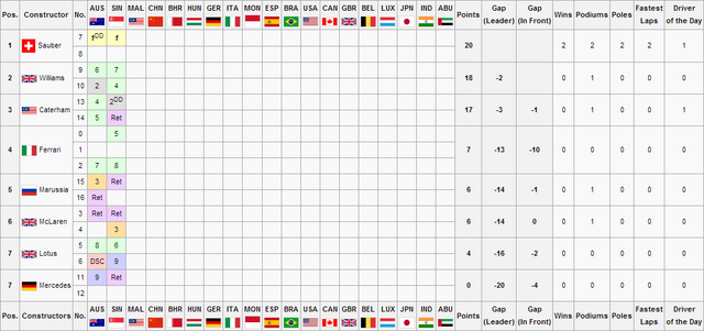 File:F1S3R2Constructors Championship.png