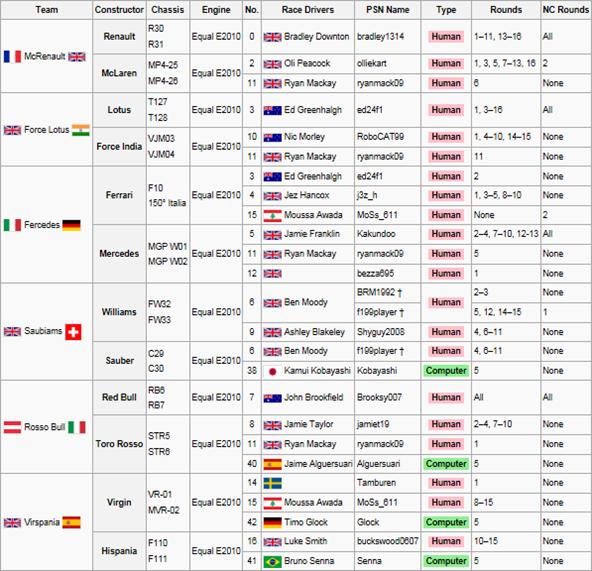 F1 Entry List 1stFinal