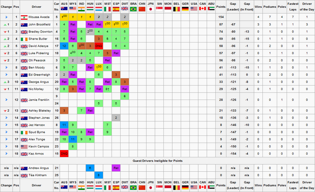 File:F1S2R8Drivers Championship.png