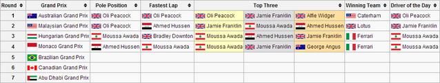 File:F1WS3R4 Grands Prix.png