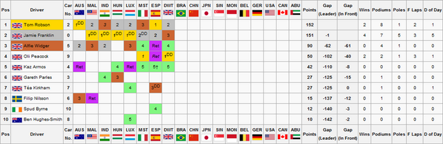 File:F2S2R8Drivers Championship.png
