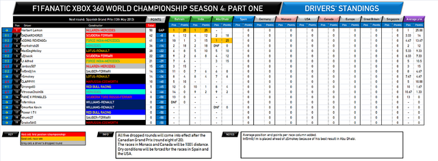 File:F1Fanatic S4 drivers standings round 3.png