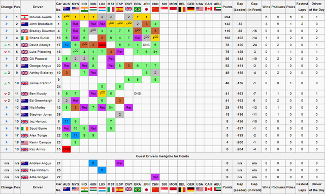 File:F1S2R11Drivers Championship.png