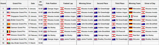 File:F1F WSS1 Calendar and Results4.png