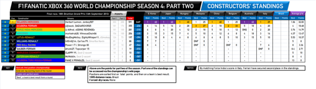 File:F1Fanatic S4 team standings round 19-2.png