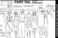 Lilabelles height compared to others