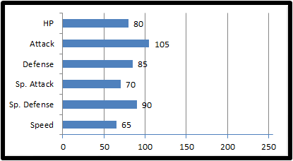Base stats pharay