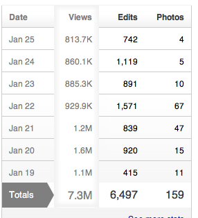 File:A weeks' stats.png
