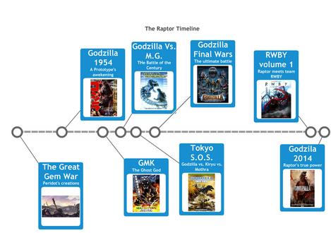 The Raptor Timeline