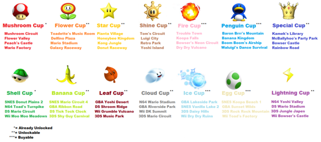 File:MKPC Cups Full.png
