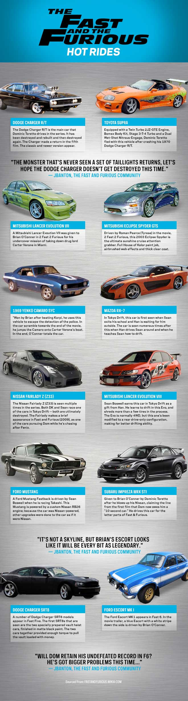 FastFurious CharacterTree R1-1