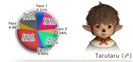 The 8th Vanadiel Census (05-16-2008)-M Taru Face
