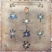 Prime Elements Chart FFXI Art