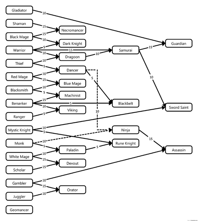 FFAB Job Tree