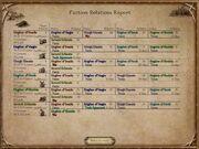 Factionsrelations