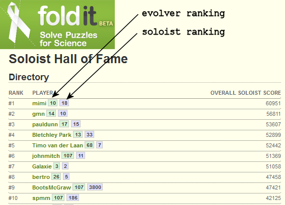 File:Evolver soloist rankings.png