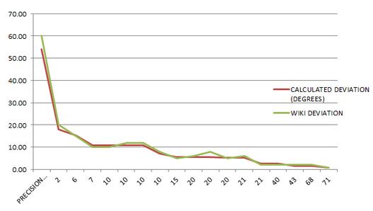 Precision Radius vs Degree Measurement M40 Base