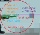Range and Precision