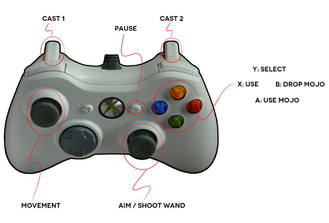 Gamepad controls