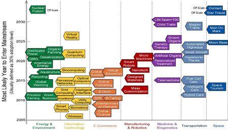 Techcast timeline chart0