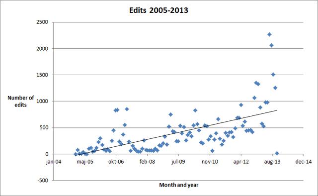 File:Edits 2005-2013.png