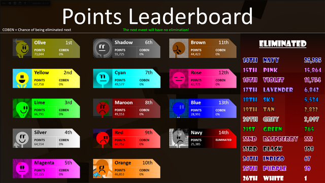 File:D13Leaderboard.png