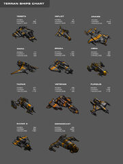 Galaxy on Fire 2 Terran Ships Chart