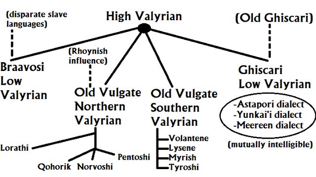 File:Valyrian Conjectural.png